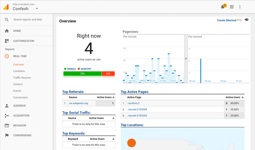 Webpage screenshot example of confesh integrations dashboard showing google analytics results of overall page views